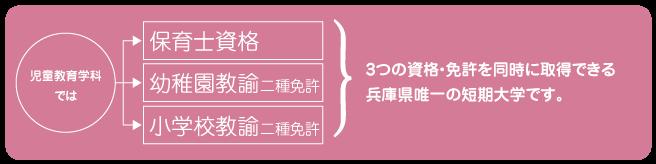 夙川学院短期大学の4つの特色