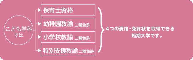 神戸教育短期大学の4つの特色